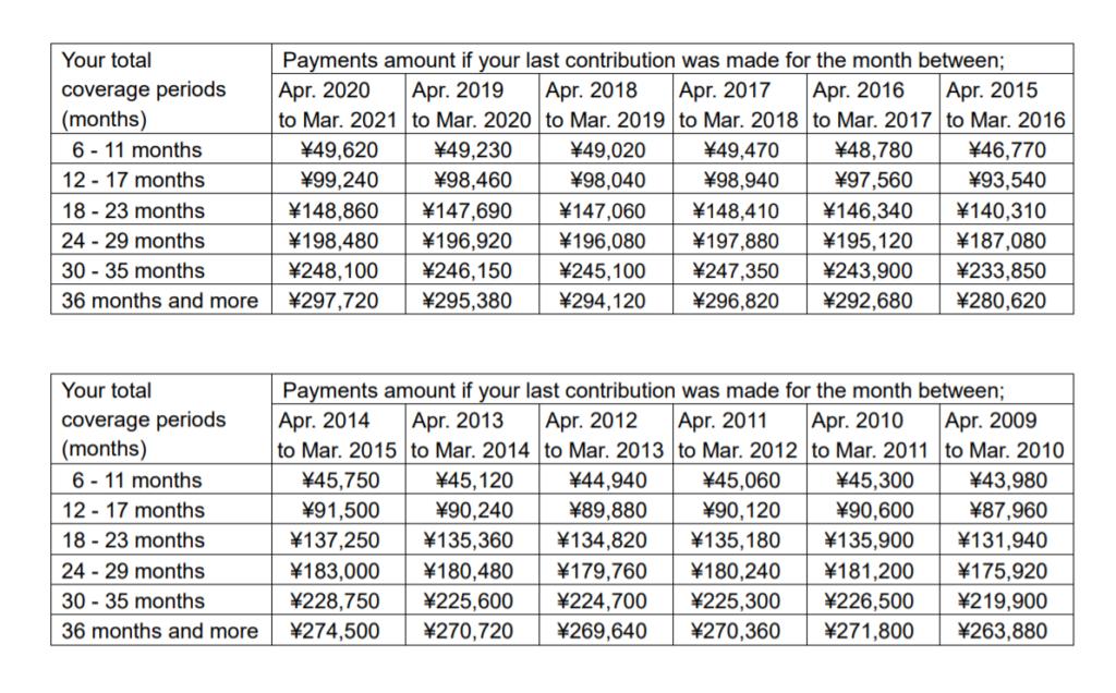 lump-sum payments