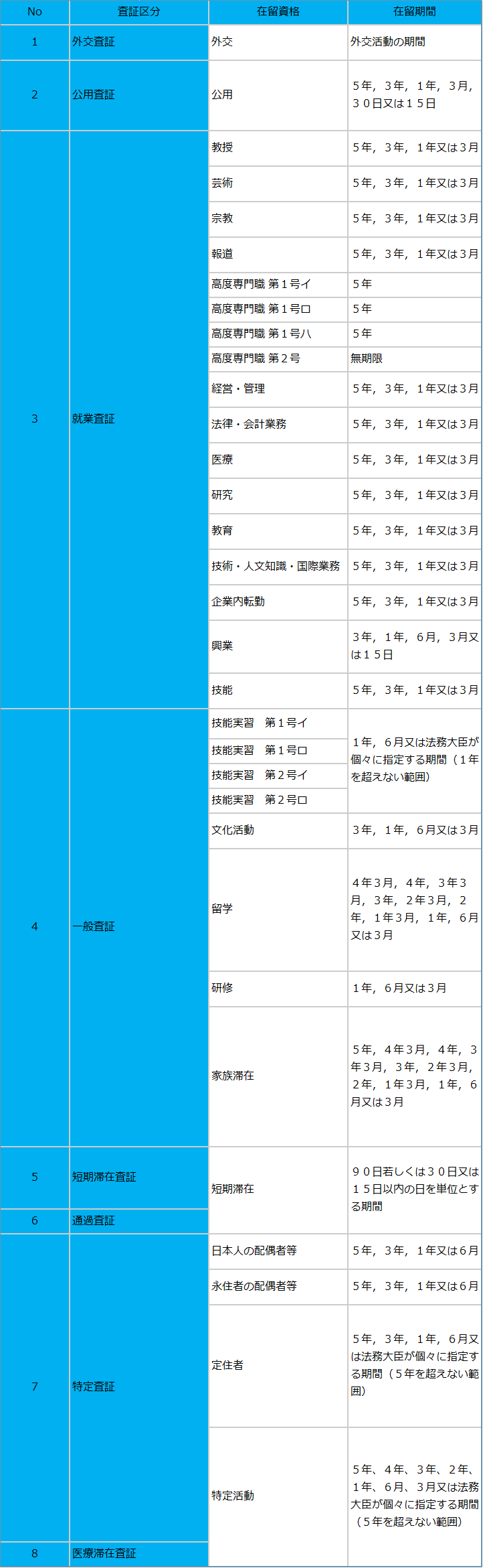 日本のビザの種類